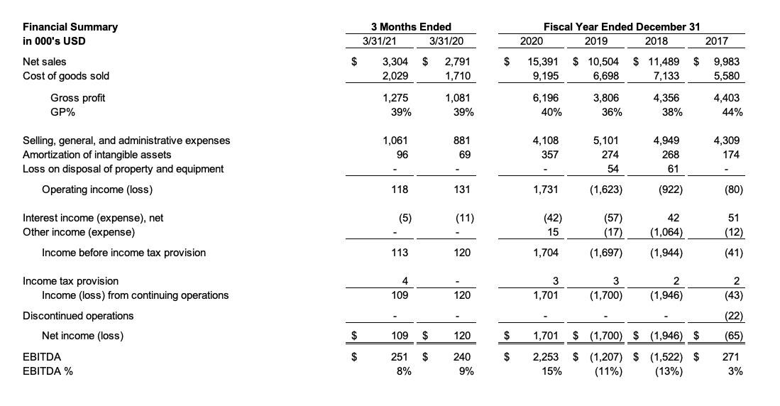 financial summary table 1Q2021